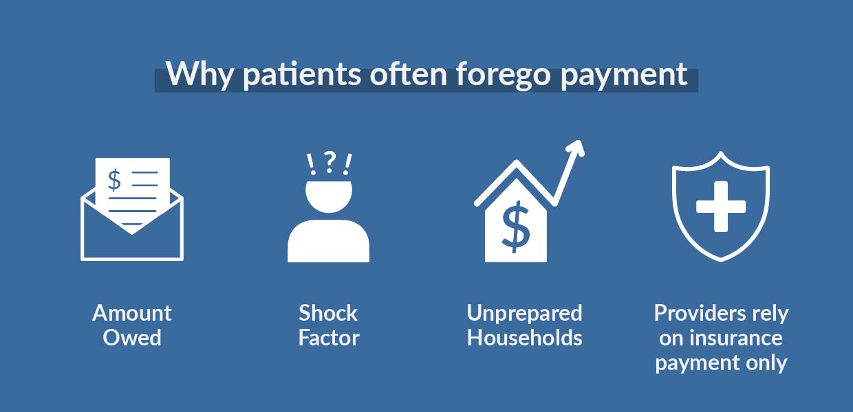 Why patients often forego payment
